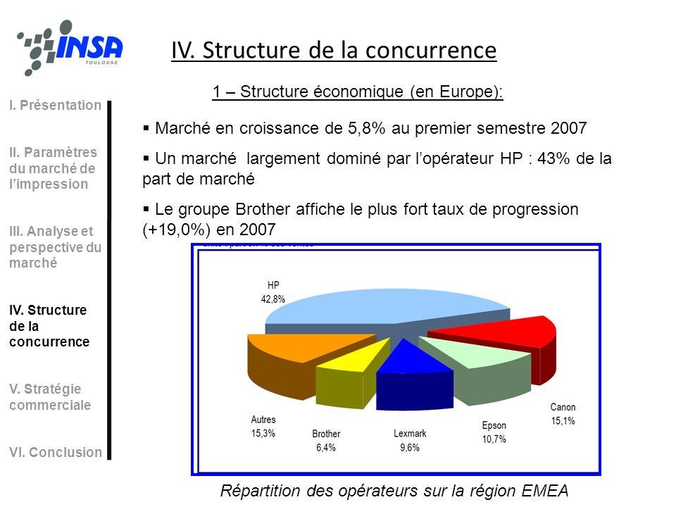 Marché en croissance de 5,8% au premier semestre 2007 Un marché largement dominé par lopérateur HP : 43% de la part de marché Le groupe Brother affich