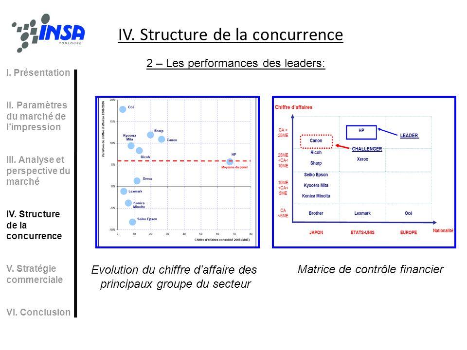 IV. Structure de la concurrence 2 – Les performances des leaders: Evolution du chiffre daffaire des principaux groupe du secteur Matrice de contrôle f