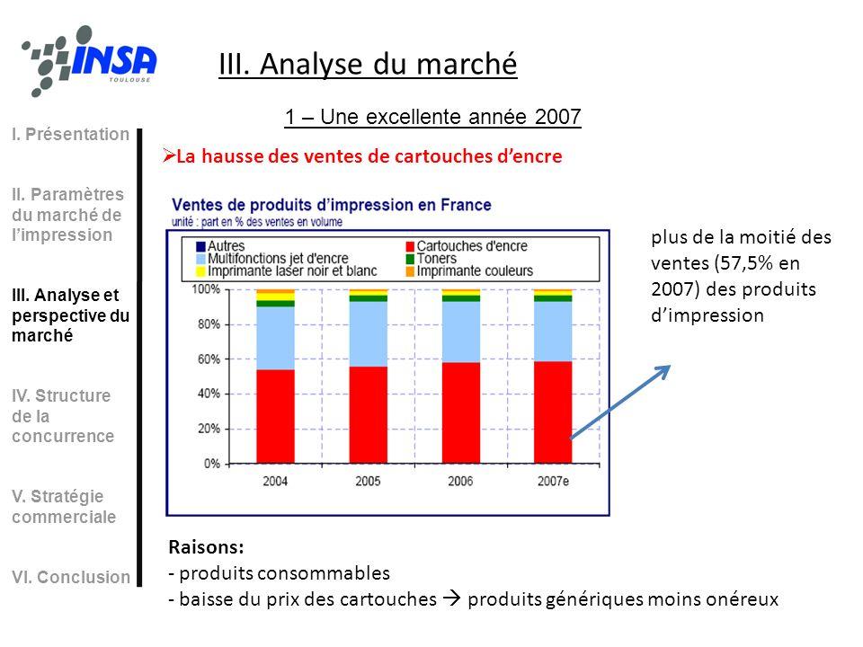 III. Analyse du marché 1 – Une excellente année 2007 La hausse des ventes de cartouches dencre plus de la moitié des ventes (57,5% en 2007) des produi