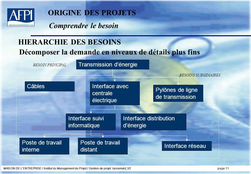MAISON DE LENTREPRISE / Institut du Management de Projet / Gestion de projet lancement_V2page 11 Comprendre le besoin ORIGINE DES PROJETS Décomposer l