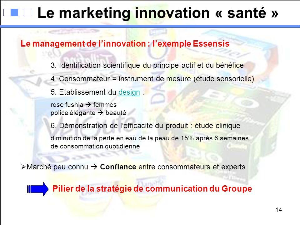 14 Le marketing innovation « santé » Le management de linnovation : lexemple Essensis 3. Identification scientifique du principe actif et du bénéfice