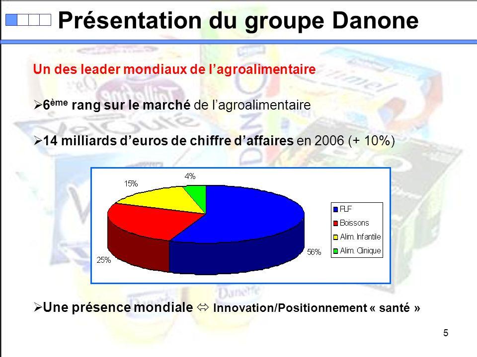 6 Le pôle des produits laitiers 20 % du marché mondial = # 1 Concurrence : Nestlé - Yoplait - Parmalat 7,9 milliards deuros de chiffre daffaires en 2006 (+ 9,2%) Des produits aux bénéfices « santé » Activia : « facilite le transit intestinal »Danacol : « réduit le cholestérol »Essensis : « nourrit la peau » Présentation du groupe Danone