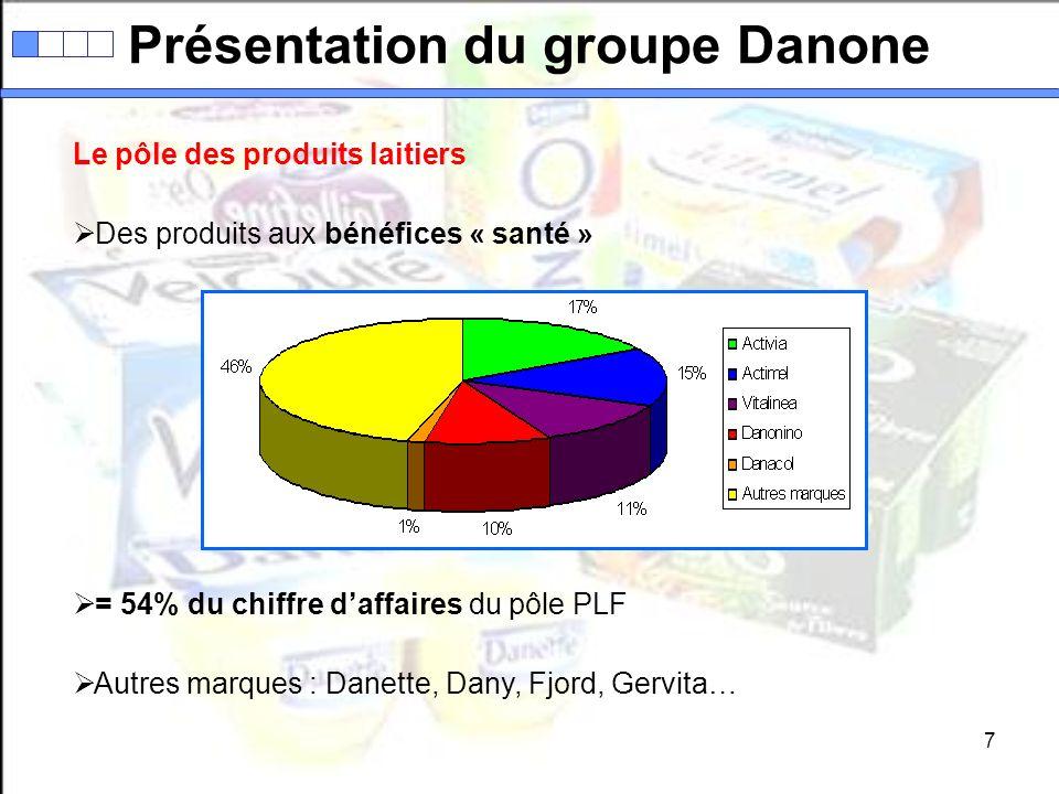 8 Le pôle des boissons # 2 du marché mondial Concurrence : Nestlé - Coca-Cola - PepsiCo 3,5 milliards deuros de chiffre daffaires en 2006 (+ 14,8%) Développer de nouveaux marchés = partenariats + acquisitions Algérie : acquisition de Tessala + lancement de leau minérale Présentation du groupe Danone