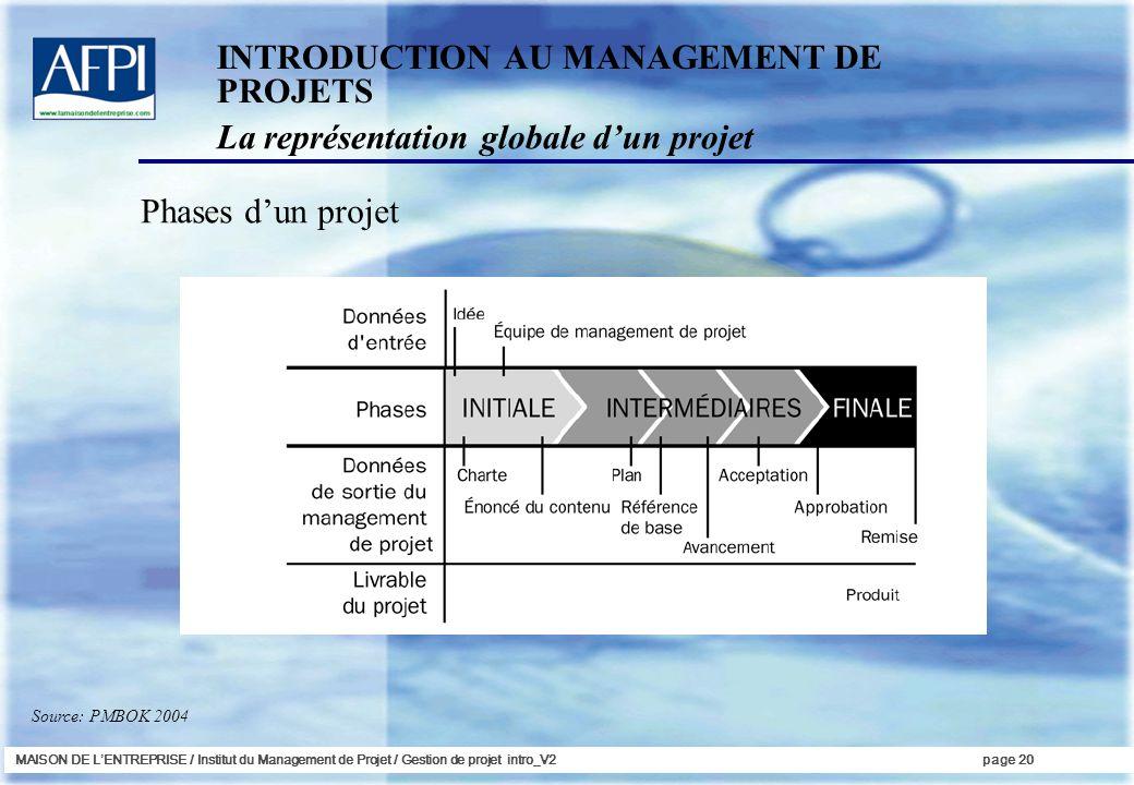 MAISON DE LENTREPRISE / Institut du Management de Projet / Gestion de projet intro_V2page 20 INTRODUCTION AU MANAGEMENT DE PROJETS Phases dun projet S