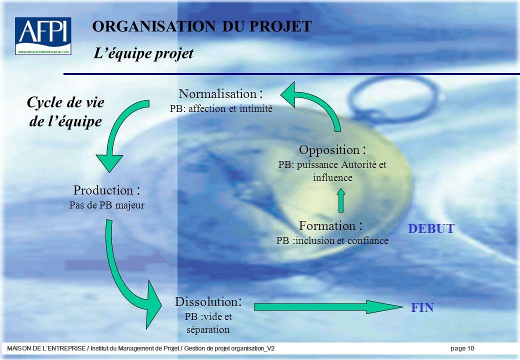 MAISON DE LENTREPRISE / Institut du Management de Projet / Gestion de projet organisation_V2page 10 Formation : PB :inclusion et confiance Dissolution
