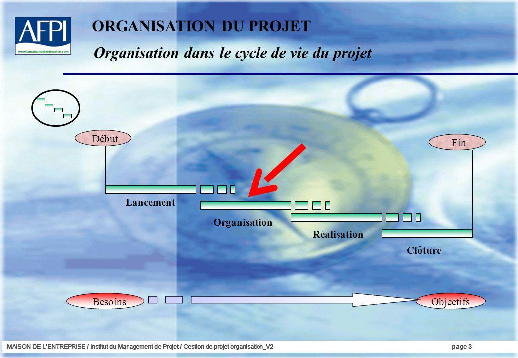 MAISON DE LENTREPRISE / Institut du Management de Projet / Gestion de projet organisation_V2page 3 Début Fin BesoinsObjectifs Lancement Organisation R