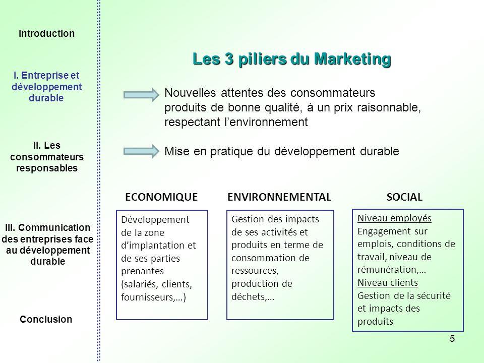 5 Les 3 piliers du Marketing ECONOMIQUEENVIRONNEMENTALSOCIAL Développement de la zone dimplantation et de ses parties prenantes (salariés, clients, fo