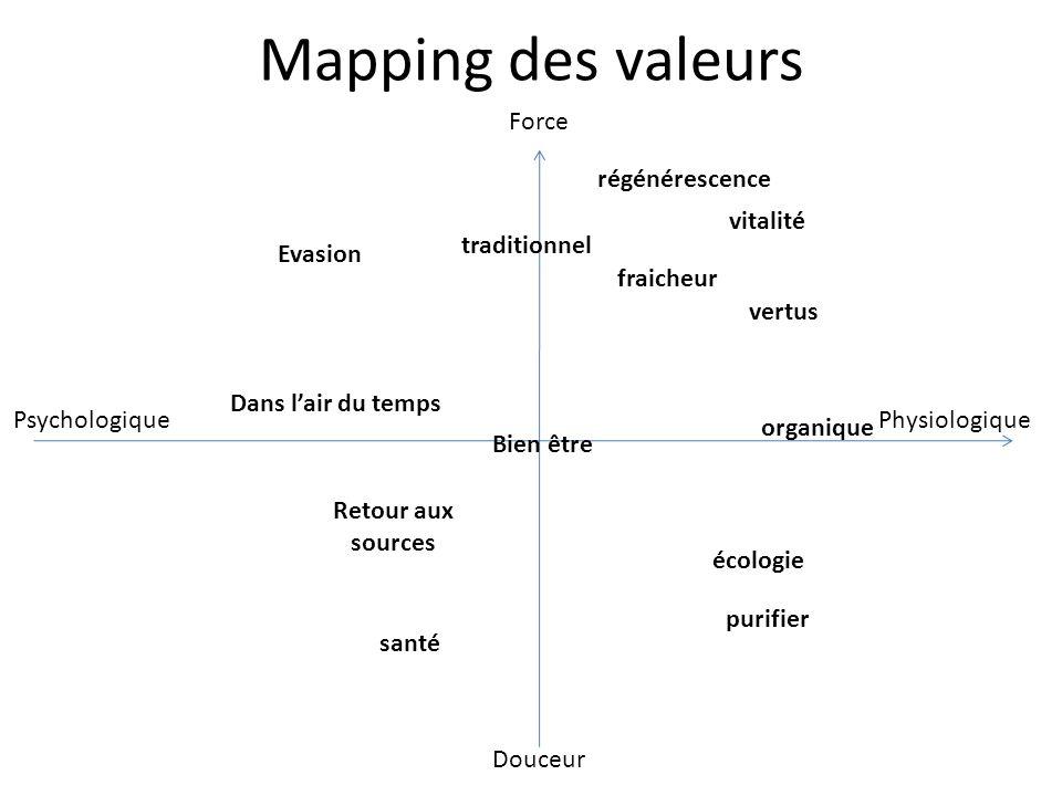 Mapping des valeurs Force Douceur PhysiologiquePsychologique régénérescence vitalité fraicheur vertus organique écologie purifier santé Bien être Reto