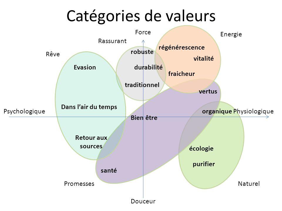 Catégories de valeurs Force Douceur PhysiologiquePsychologique régénérescence vitalité fraicheur vertus organique écologie purifier santé Bien être Re