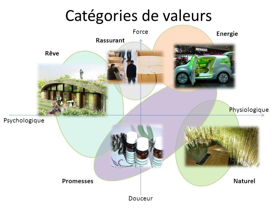 Catégories de valeurs Force Douceur Physiologique Psychologique Rêve Energie NaturelPromesses Rassurant