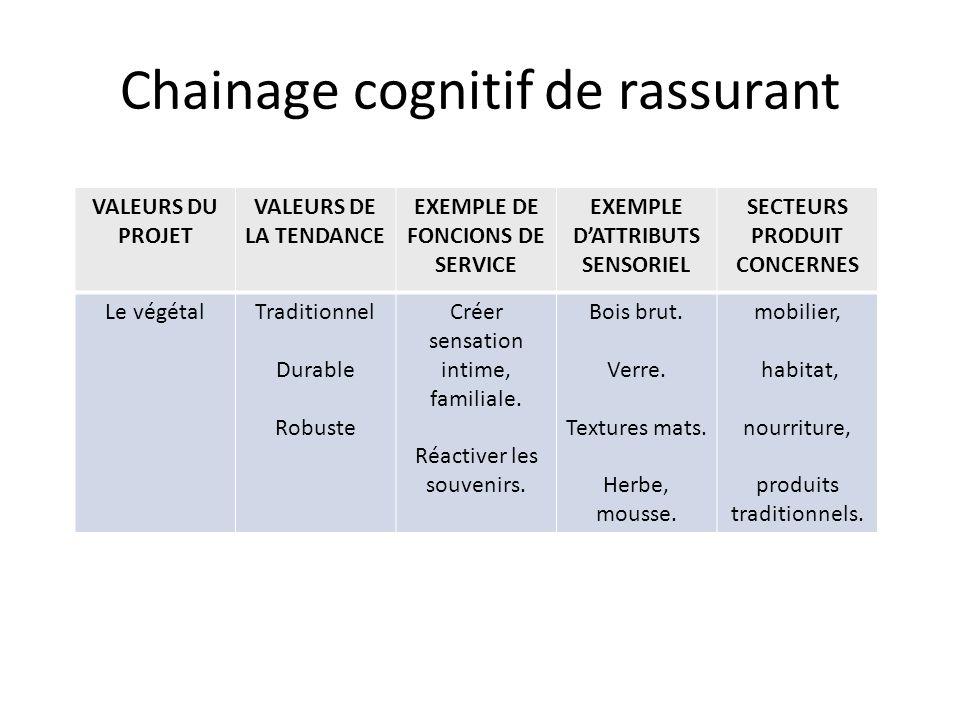 Chainage cognitif de rassurant VALEURS DU PROJET VALEURS DE LA TENDANCE EXEMPLE DE FONCIONS DE SERVICE EXEMPLE DATTRIBUTS SENSORIEL SECTEURS PRODUIT C