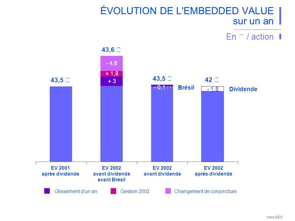 mars 2003 ÉVOLUTION DE L EMBEDDED VALUE sur un an En € / action EV 2002 après dividende EV 2001 après dividende EV 2002 avant dividende avant Brésil EV 2002 avant dividende Dividende Gestion 2002Changement de conjoncture Glissement d un an 43,6 € + 3 + 1,8 - 1,5 42 € 43,5 € Brésil - 0,1 € - 4,6