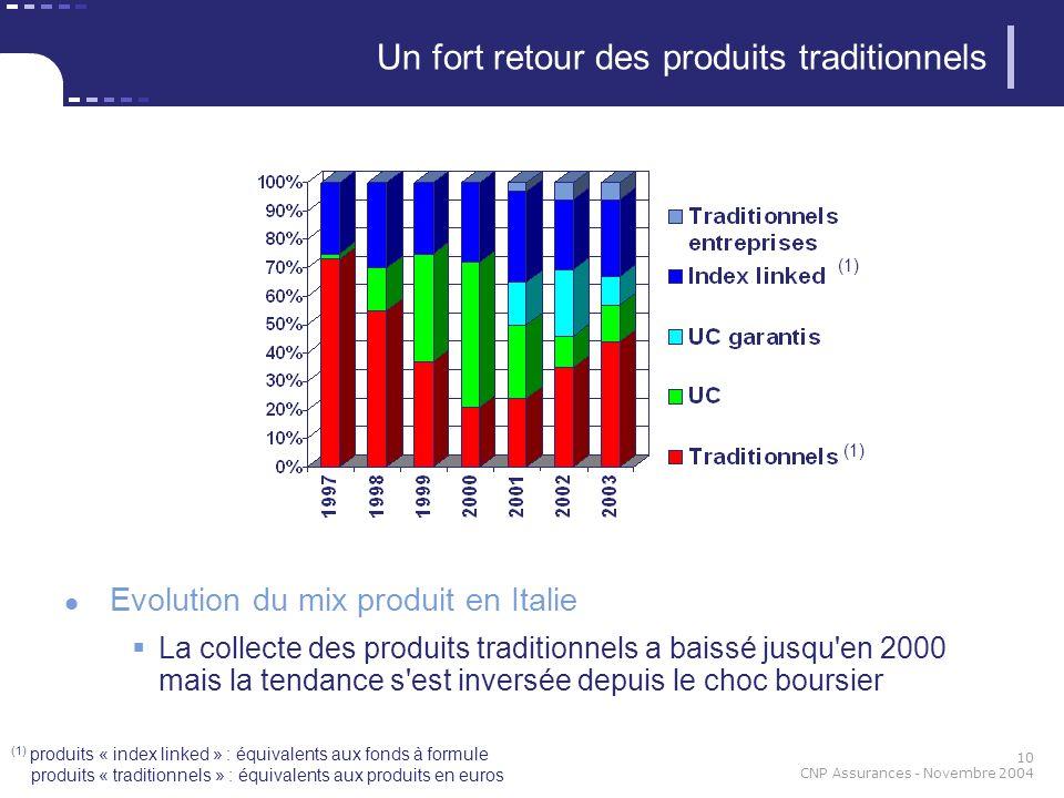 10 CNP Assurances - Novembre 2004 Evolution du mix produit en Italie La collecte des produits traditionnels a baissé jusqu'en 2000 mais la tendance s'