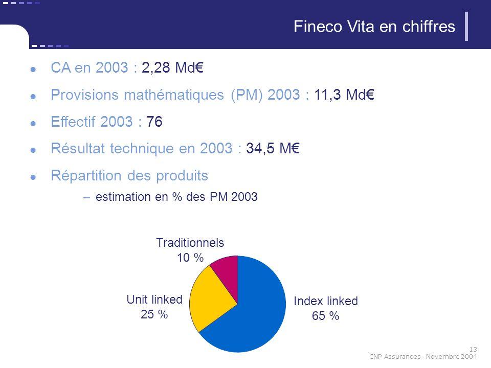 13 CNP Assurances - Novembre 2004 CA en 2003 : 2,28 Md Provisions mathématiques (PM) 2003 : 11,3 Md Effectif 2003 : 76 Résultat technique en 2003 : 34