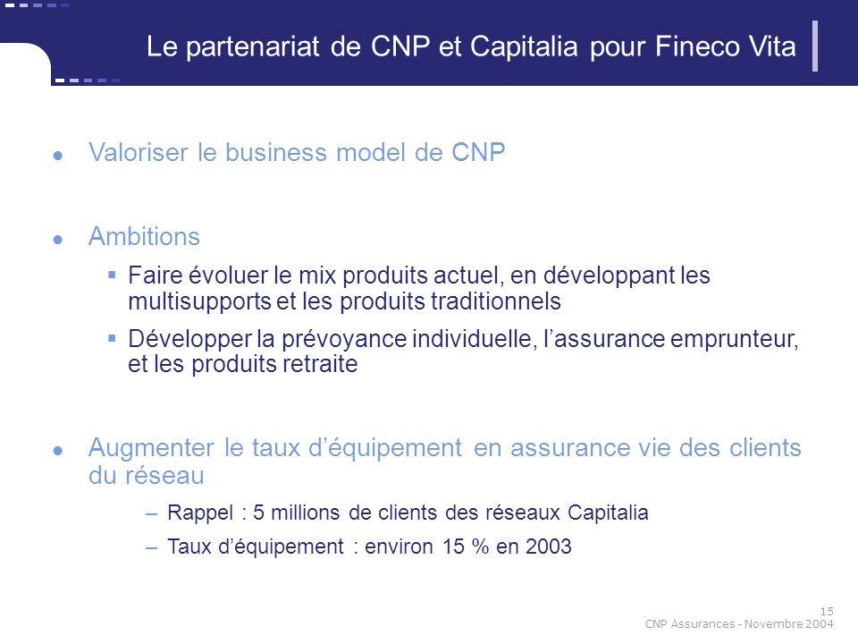 15 CNP Assurances - Novembre 2004 Valoriser le business model de CNP Ambitions Faire évoluer le mix produits actuel, en développant les multisupports