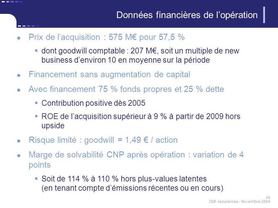 18 CNP Assurances - Novembre 2004 Prix de lacquisition : 575 M pour 57,5 % dont goodwill comptable : 207 M, soit un multiple de new business denviron