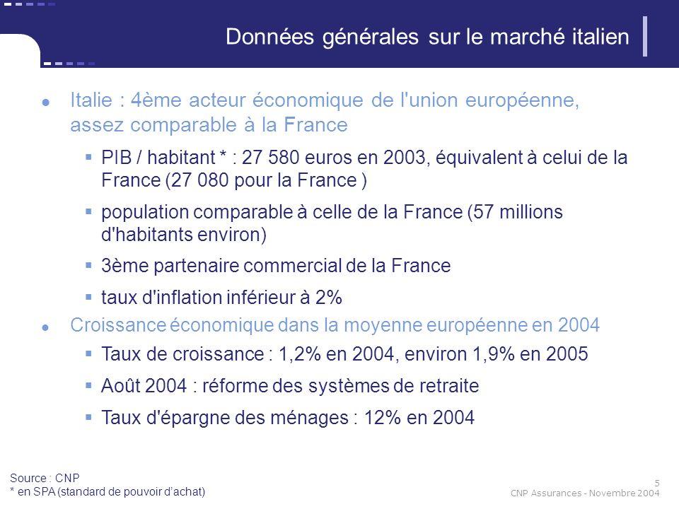 5 CNP Assurances - Novembre 2004 Italie : 4ème acteur économique de l'union européenne, assez comparable à la France PIB / habitant * : 27 580 euros e