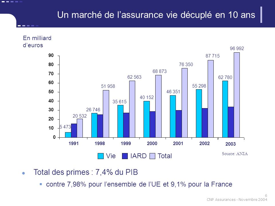 7 CNP Assurances - Novembre 2004 Evolution 1994 - 2001 Prime dassurance vie / PIB par habitant 0,00% 1,00% 2,00% 3,00% 4,00% 5,00% 6,00% 7,00% 8,00% 9,00% 10,00% 05000100001500020000250003000035000 PIB par habitant * Taux de pénétration Italie 4,8 % en 2003 Source: CNP Malgré le rattrapage de ces dernières années, le rapport prime sur PIB/habitant de l assurance vie, qui est de 4,8 % en 2003, laisse encore une marge de progression intéressante en Italie Potentiel de marché le plus important en Europe Espagne France Italie Pays-Bas Portugal Suisse Grèce Rep.Tchèque Pologne * en PPA (parité de pouvoir dachat)