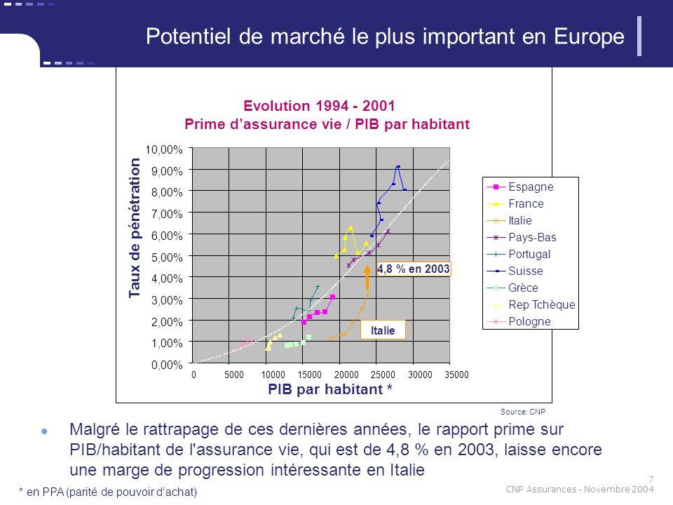 8 CNP Assurances - Novembre 2004 (1) produits « index linked » : équivalents aux fonds à formule produits « traditionnels » : équivalents aux produits en euros (2) en considérant la poste italienne comme un bancassureur 65% de la nouvelle collecte vie réalisée par le biais de la bancassurance (2) Un marché dominé par la bancassurance (1)