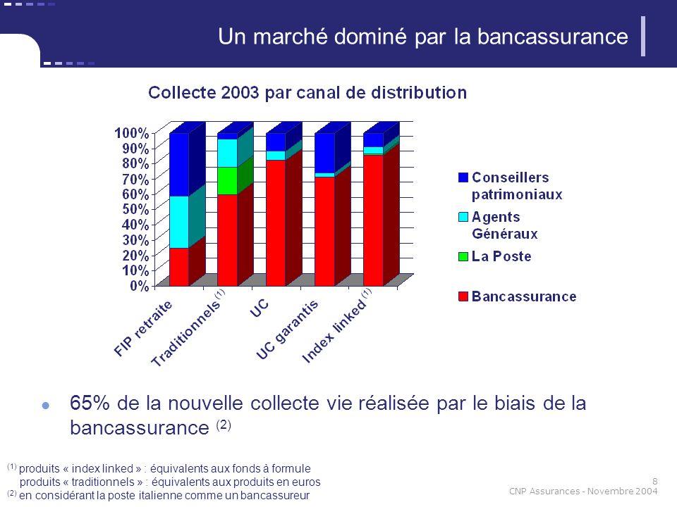 8 CNP Assurances - Novembre 2004 (1) produits « index linked » : équivalents aux fonds à formule produits « traditionnels » : équivalents aux produits