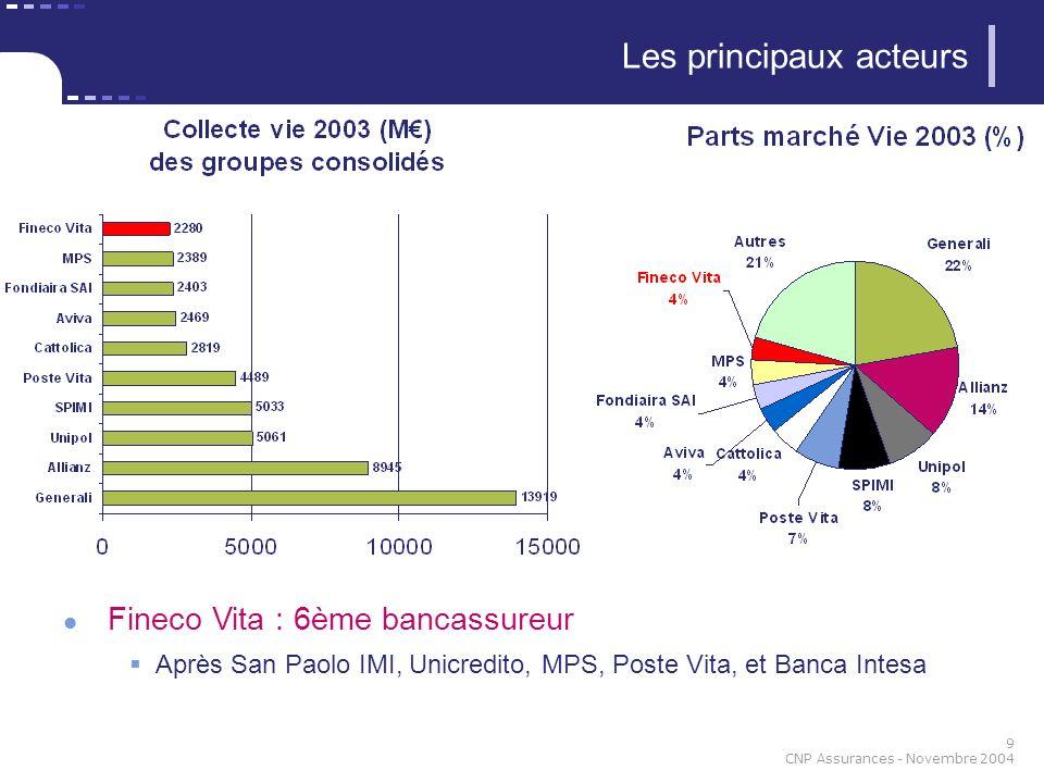 9 CNP Assurances - Novembre 2004 Les principaux acteurs Fineco Vita : 6ème bancassureur Après San Paolo IMI, Unicredito, MPS, Poste Vita, et Banca Int