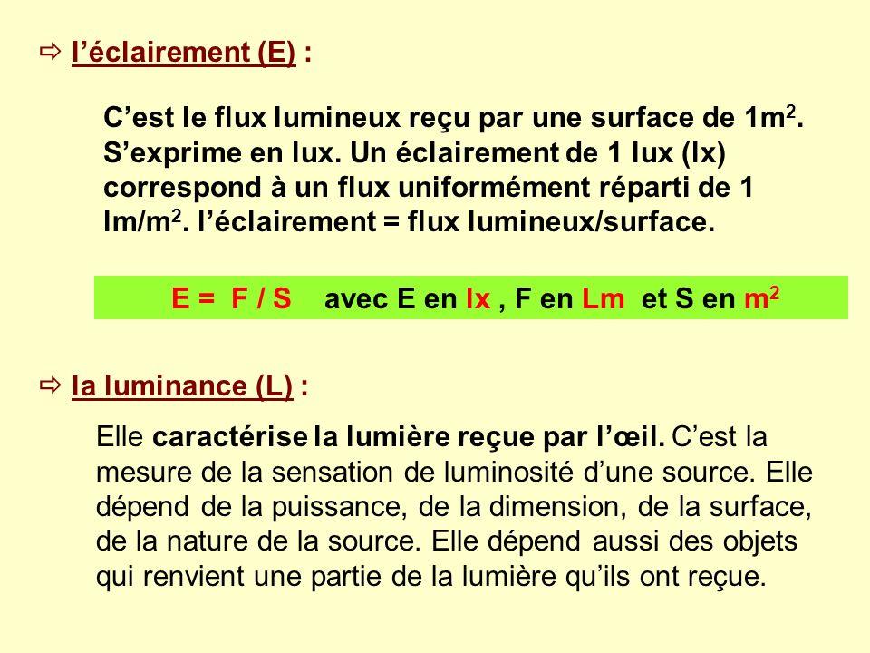 léclairement (E) : Cest le flux lumineux reçu par une surface de 1m 2. Sexprime en lux. Un éclairement de 1 lux (lx) correspond à un flux uniformément