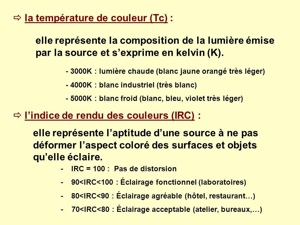 la température de couleur (Tc) : elle représente la composition de la lumière émise par la source et sexprime en kelvin (K). lindice de rendu des coul