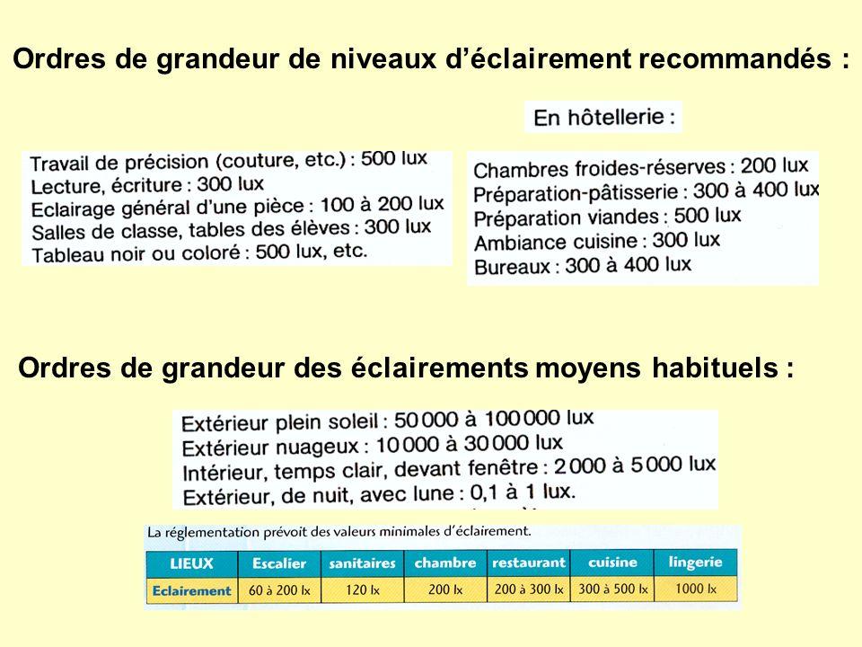 Ordres de grandeur de niveaux déclairement recommandés : Ordres de grandeur des éclairements moyens habituels :
