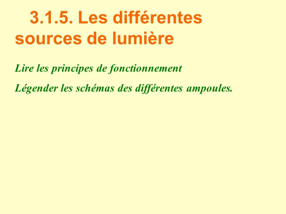 3.1.5. Les différentes sources de lumière Lire les principes de fonctionnement Légender les schémas des différentes ampoules.