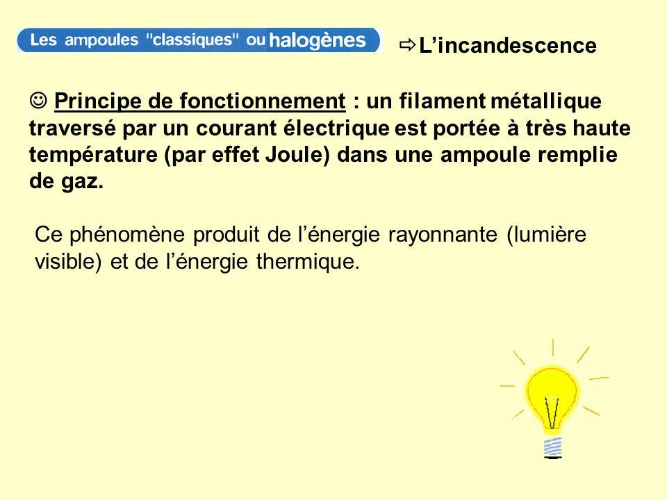 Lincandescence Principe de fonctionnement : un filament métallique traversé par un courant électrique est portée à très haute température (par effet J
