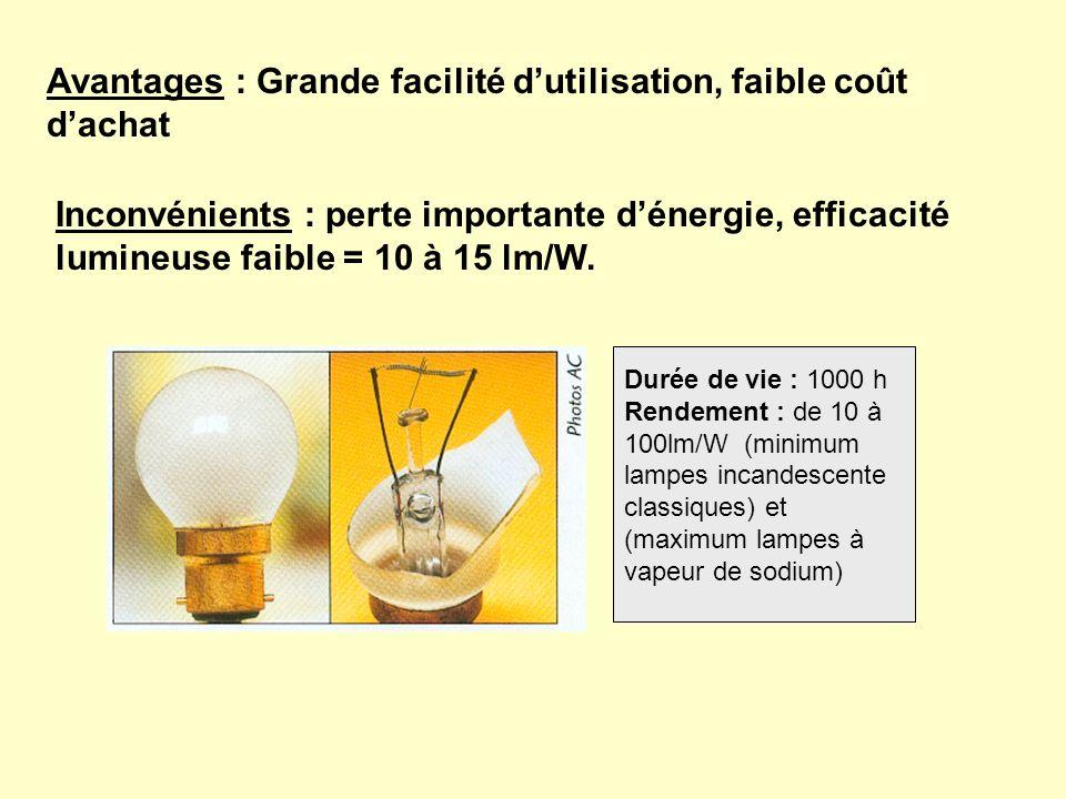 Avantages : Grande facilité dutilisation, faible coût dachat Inconvénients : perte importante dénergie, efficacité lumineuse faible = 10 à 15 lm/W. Du