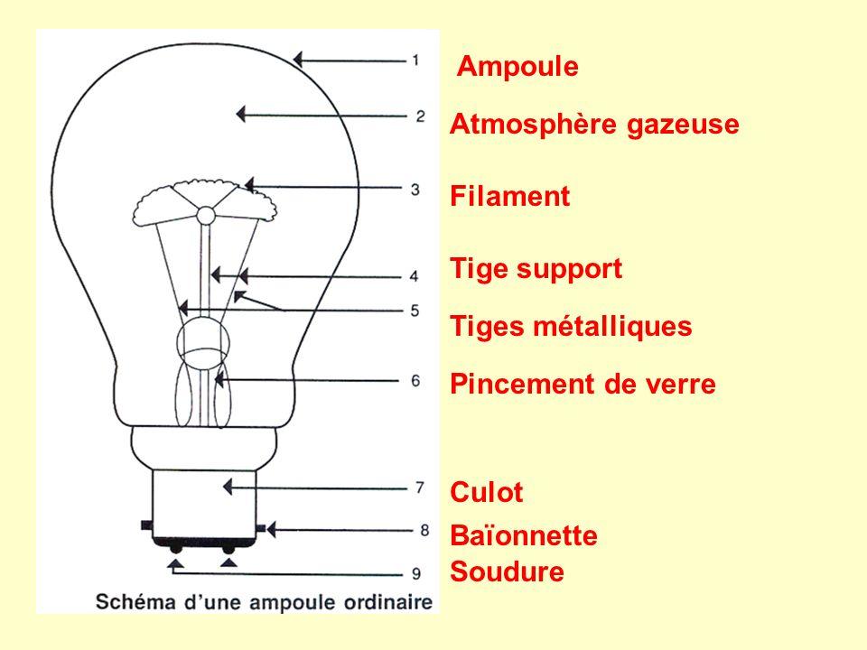 Ampoule Atmosphère gazeuse Filament Tige support Tiges métalliques Pincement de verre Culot Baïonnette Soudure