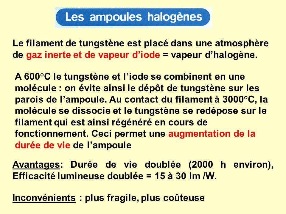 Le filament de tungstène est placé dans une atmosphère de gaz inerte et de vapeur diode = vapeur dhalogène. A 600°C le tungstène et liode se combinent