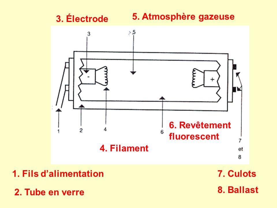 1. Fils dalimentation 2. Tube en verre 3. Électrode 4. Filament 5. Atmosphère gazeuse 6. Revêtement fluorescent 7. Culots 8. Ballast