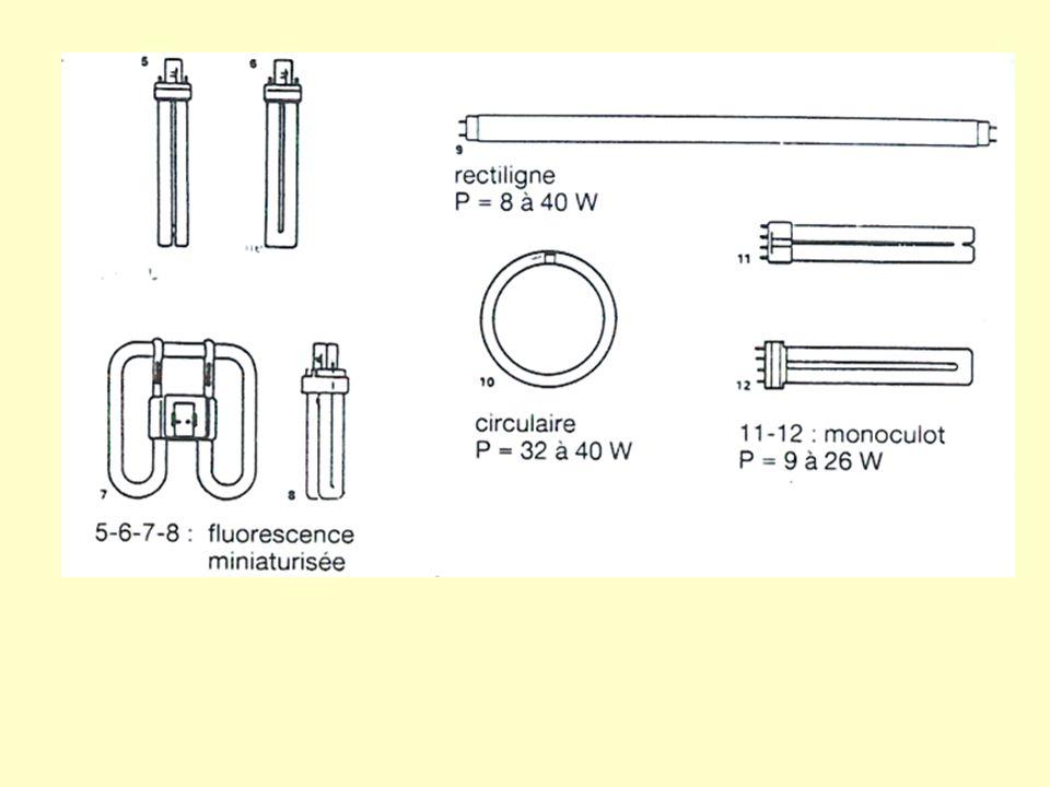 Lampes fluocompactes : Ce sont des petits tubes fluorescents compacts qui sadaptent sur les douilles des lampes à incandescence.