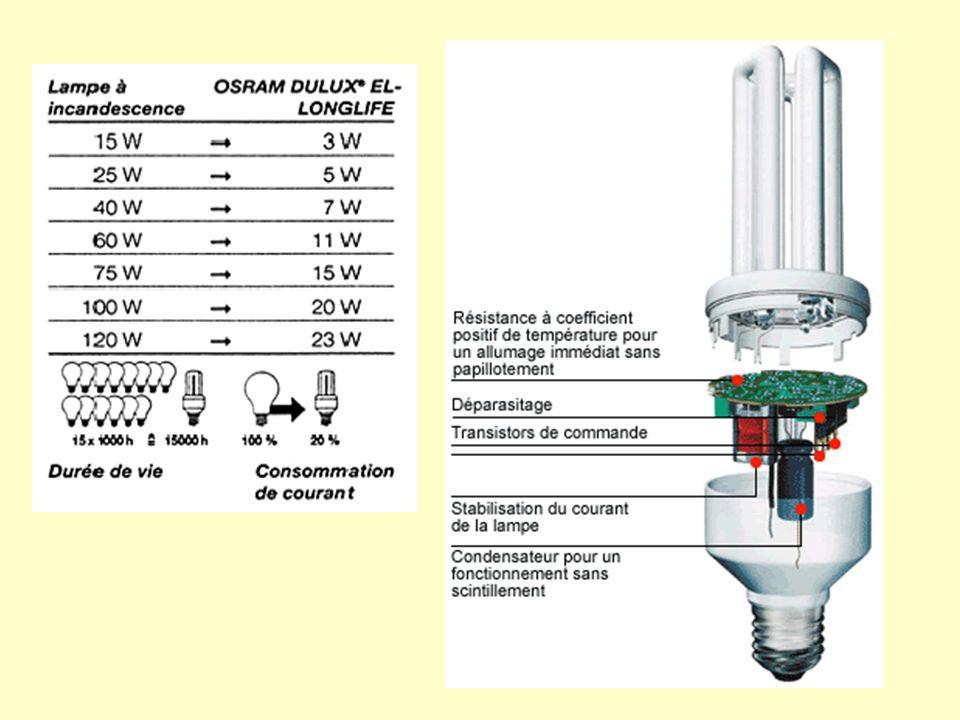 Application : calculer le coût dutilisation de 10000 heures déclairages avec : Lampes à incadescence classiques de flux lumineux 600 lm (prix achat 8 F, durée de vie dune ampoule 1000 h, efficacité lumineuse 10 lm/W, prix dun kW.h : 0.5 F) Comparer avec lampe fluocompacte de flux lumineux 600 lm (prix de lachat 70F, durée de vie dune ampoule 8000h, efficacité lumineuse 40 lm/W)