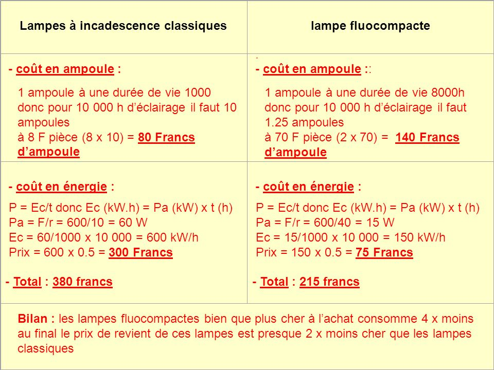 Lampes à incadescence classiqueslampe fluocompacte - coût en ampoule : * - coût en ampoule :: - coût en énergie : - coût en énergie : 1 ampoule à une