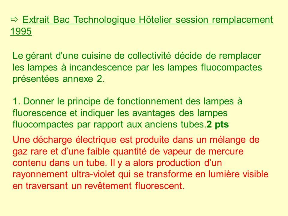 Extrait Bac Technologique Hôtelier session remplacement 1995 Le gérant d'une cuisine de collectivité décide de remplacer les lampes à incandescence pa