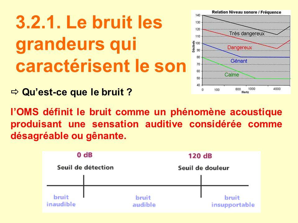 3.2.1. Le bruit les grandeurs qui caractérisent le son Quest-ce que le bruit ? lOMS définit le bruit comme un phénomène acoustique produisant une sens