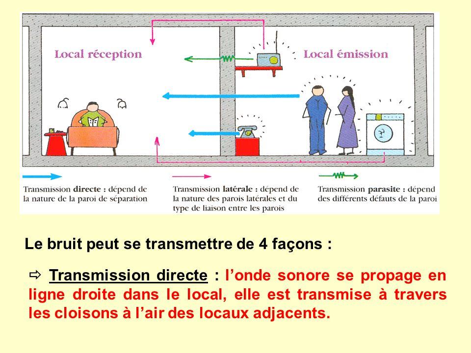 Le bruit peut se transmettre de 4 façons : Transmission directe : londe sonore se propage en ligne droite dans le local, elle est transmise à travers