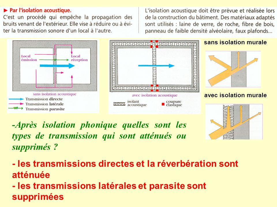 sans isolation murale avec isolation murale -Après isolation phonique quelles sont les types de transmission qui sont atténués ou supprimés ? - les tr