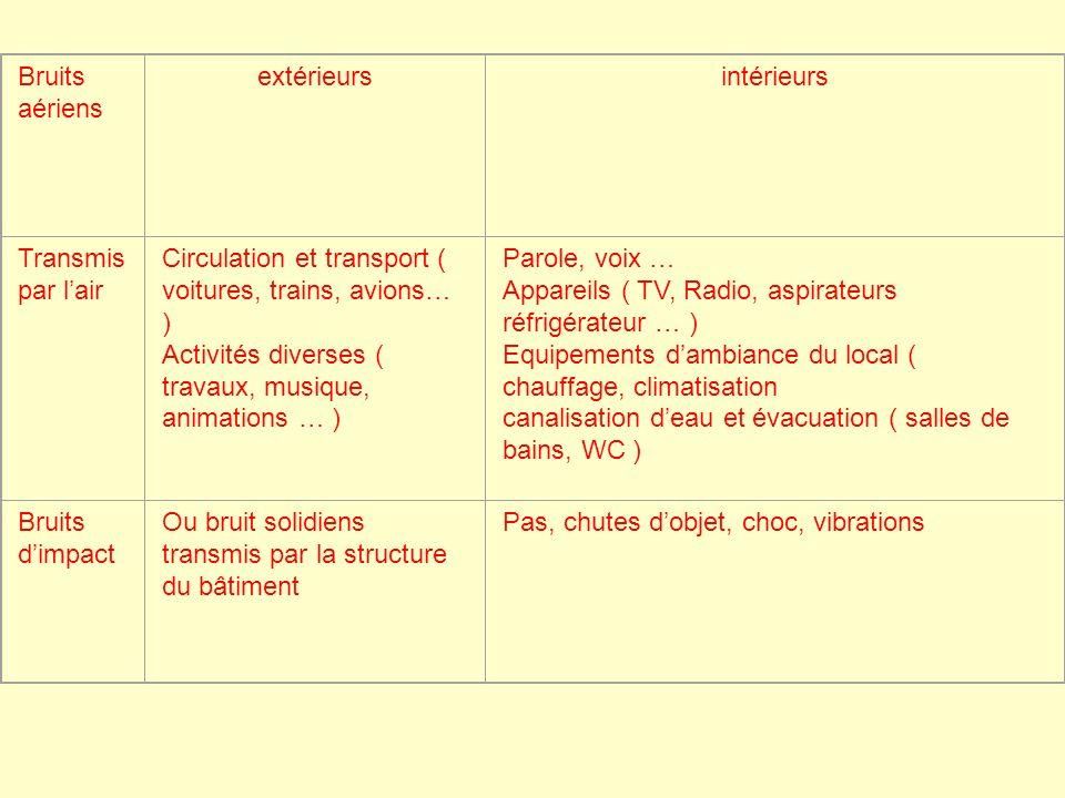 Bruits aériens extérieursintérieurs Transmis par lair Circulation et transport ( voitures, trains, avions… ) Activités diverses ( travaux, musique, an