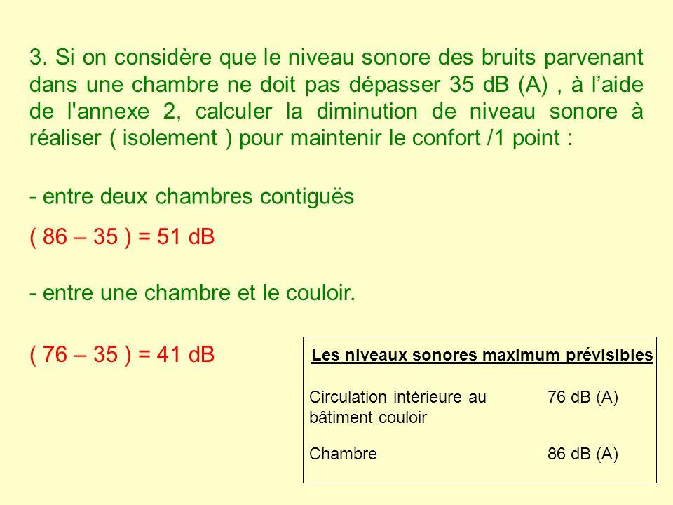 3. Si on considère que le niveau sonore des bruits parvenant dans une chambre ne doit pas dépasser 35 dB (A), à laide de l'annexe 2, calculer la dimin