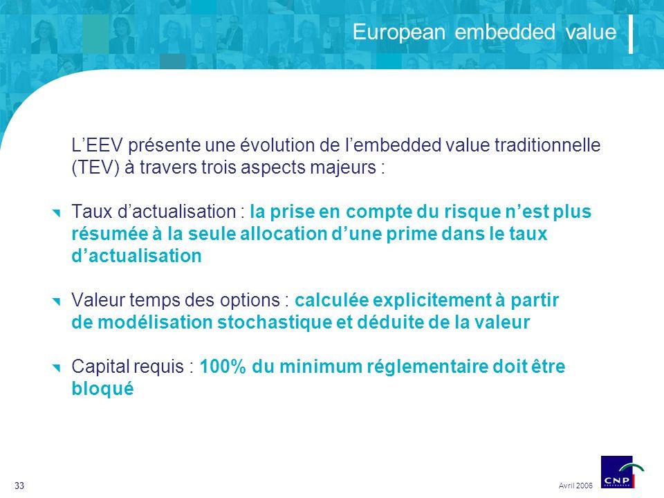 33 European embedded value Avril 2006 LEEV présente une évolution de lembedded value traditionnelle (TEV) à travers trois aspects majeurs : Taux dactualisation : la prise en compte du risque nest plus résumée à la seule allocation dune prime dans le taux dactualisation Valeur temps des options : calculée explicitement à partir de modélisation stochastique et déduite de la valeur Capital requis : 100% du minimum réglementaire doit être bloqué