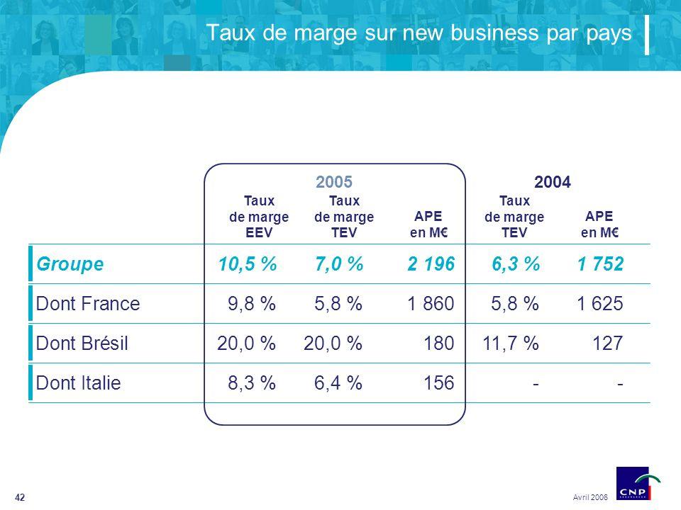 42 Taux de marge sur new business par pays Avril 2006 Groupe10,5 %7,0 %2 1966,3 %1 752 Dont France9,8 %5,8 %1 8605,8 %1 625 Dont Brésil20,0 %20,0 %18011,7 %127 Dont Italie8,3 %6,4 %156-- Taux de marge EEV Taux de marge TEV APE en M Taux de marge TEV APE en M 20052004