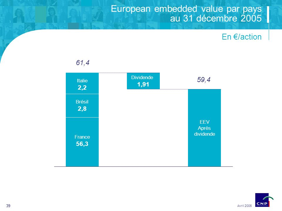 39 European embedded value par pays au 31 décembre 2005 Avril 2006 En /action Dividende 1,91 Italie 2,2 Brésil 2,8 France 56,3 61,4 EEV Après dividende 59,4