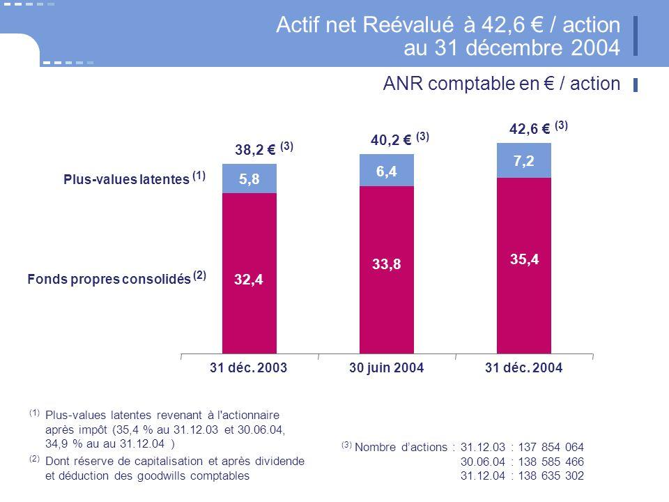 (1) Après dividende et déduction des goodwills (2) L ANR retenu dans l Embedded value est égal à l ANR comptable diminué de l in force et de l avantage fiscal du Brésil (0,3 ) Hypothèses : taux d actualisation 7,4 % (France) et rendement des obligations 3,7 % Embedded value (valeur intrinsèque) du Groupe CNP 50,1 / action au 31 décembre 2004 50,1 /action (1) 31 déc.