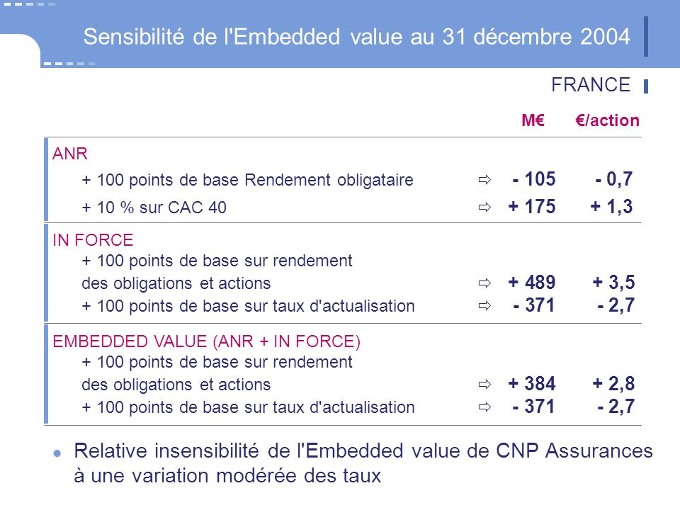 Sensibilité de l Embedded value au 31 décembre 2004 Relative insensibilité de l Embedded value de CNP Assurances à une variation modérée des taux ANR points de base Rendement obligataire , % sur CAC ,3 IN FORCE points de base sur rendement des obligations et actions , points de base sur taux d actualisation ,7 EMBEDDED VALUE (ANR + IN FORCE) points de base sur rendement des obligations et actions , points de base sur taux d actualisation ,7 M/action FRANCE