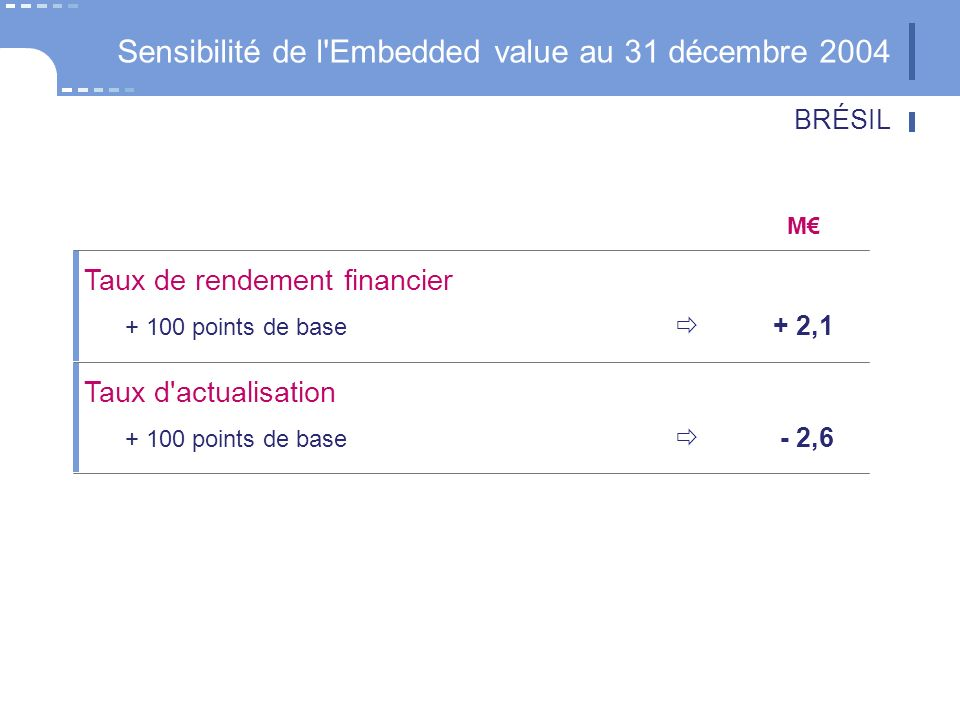 BRÉSIL Sensibilité de l Embedded value au 31 décembre 2004 Taux de rendement financier points de base + 2,1 Taux d actualisation points de base - 2,6 M