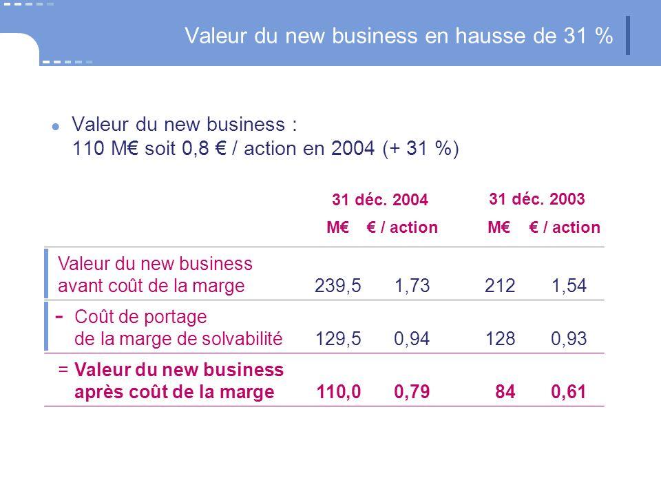 Valeur du new business en hausse de 31 % Valeur du new business : 110 M soit 0,8 / action en 2004 (+ 31 %) 31 déc. 2004 M / action 31 déc. 2003 M / ac